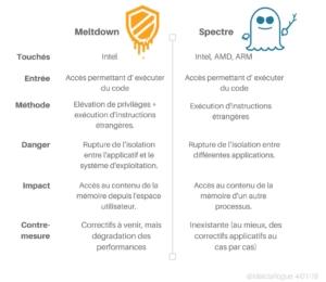 Différences entre Meltdown et Spectre créé par @MaliciaRogue